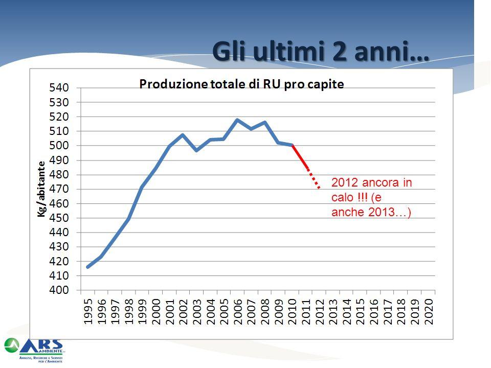 Gli ultimi 2 anni… 2012 ancora in calo !!! (e anche 2013…)