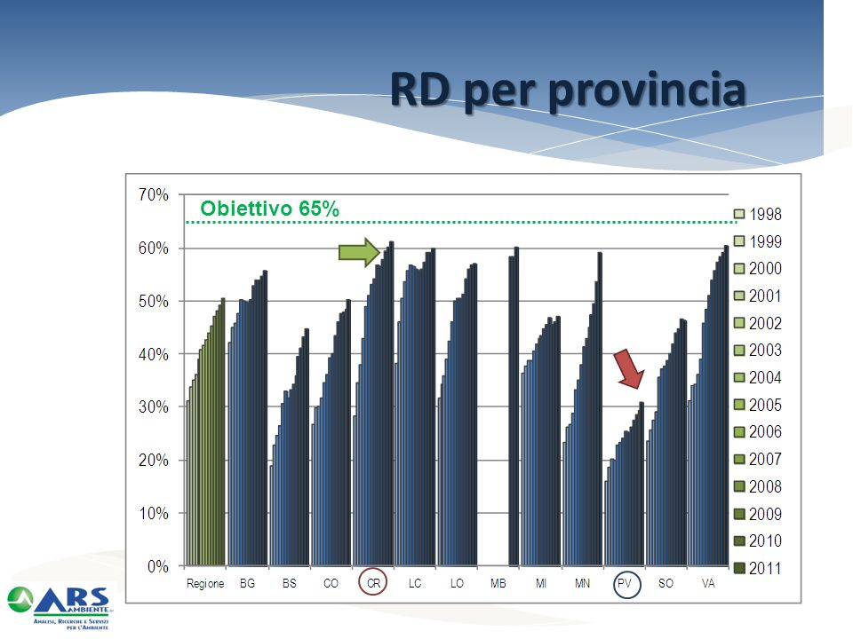 RD per provincia Obiettivo 65%