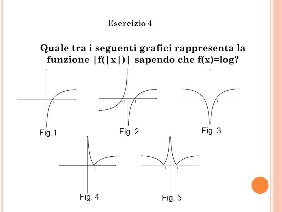 Esercizio 4 Quale tra i seguenti grafici rappresenta la funzione |f(|x|)| sapendo che f(x)=log Fig.1.