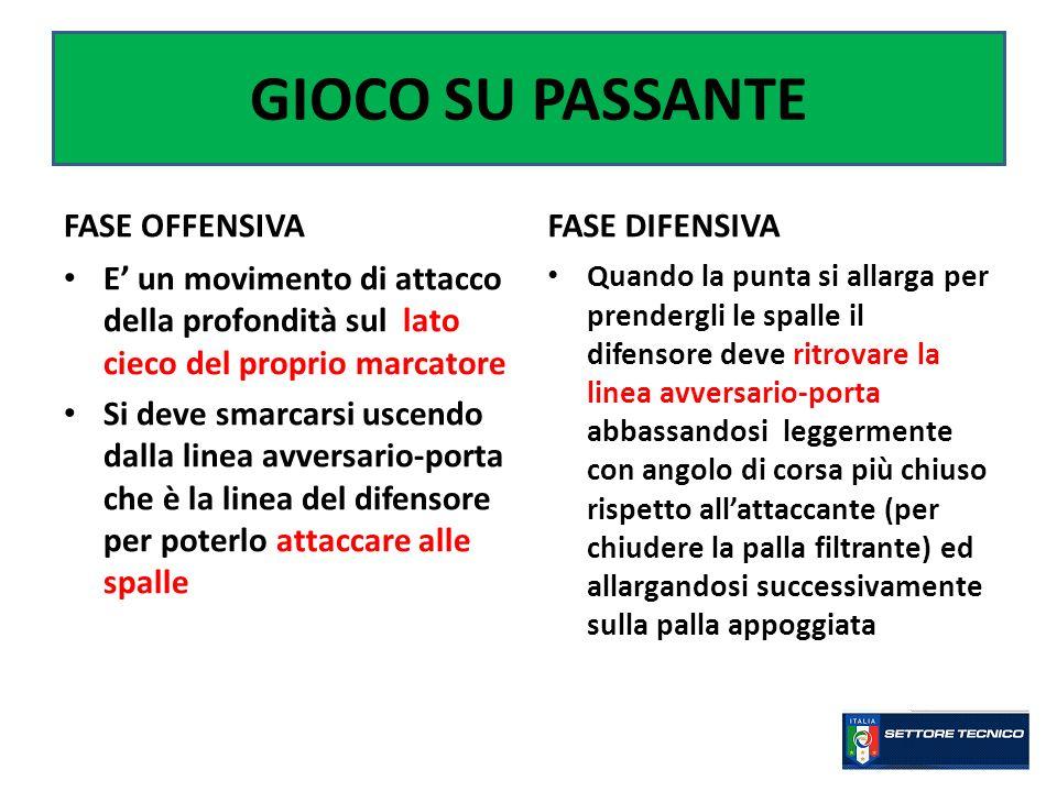 GIOCO SU PASSANTE FASE OFFENSIVA FASE DIFENSIVA