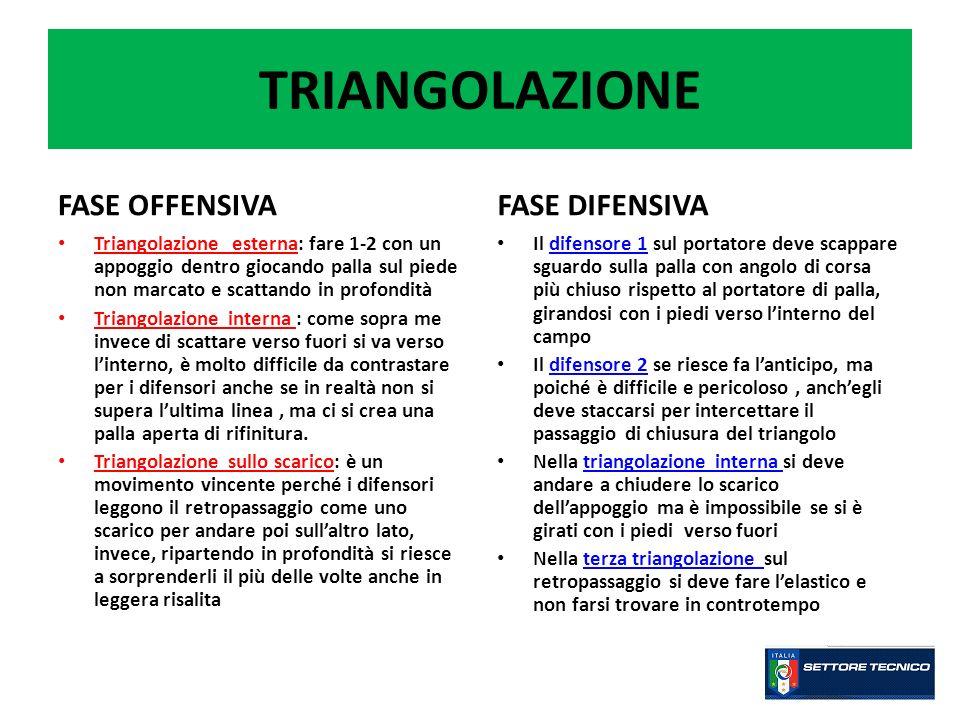 TRIANGOLAZIONE FASE OFFENSIVA FASE DIFENSIVA