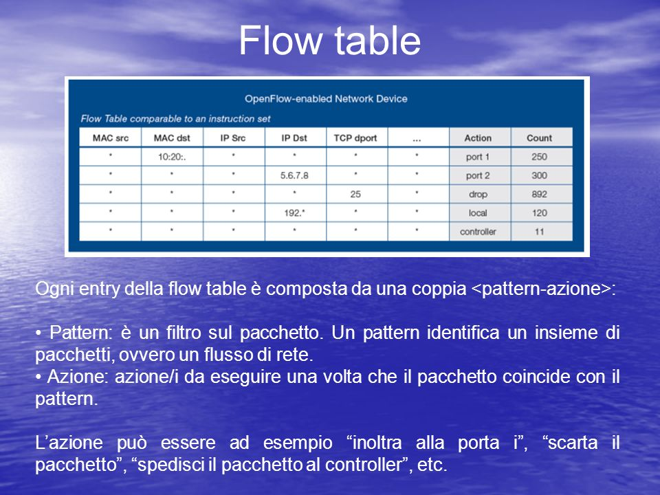 Flow table Ogni entry della flow table è composta da una coppia <pattern-azione>: