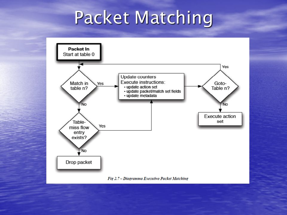 Packet Matching
