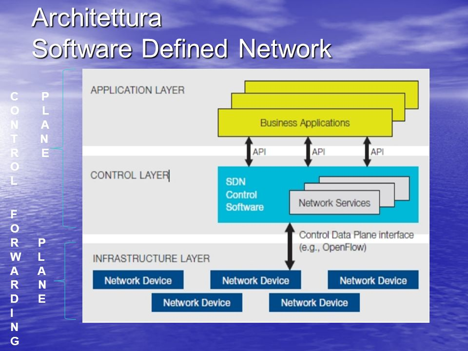 Architettura Software Defined Network