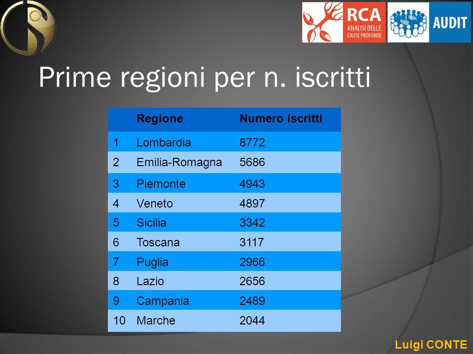 Prime regioni per n. iscritti