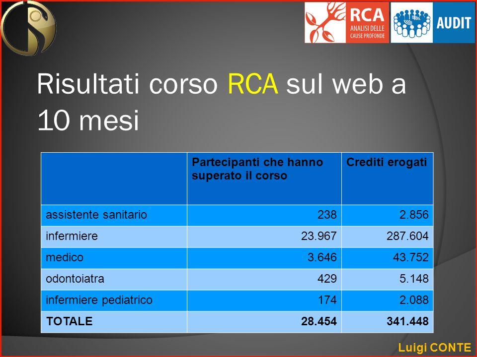 Risultati corso RCA sul web a 10 mesi