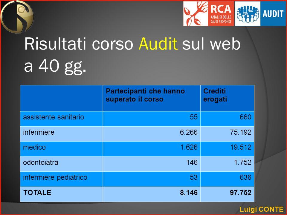 Risultati corso Audit sul web a 40 gg.