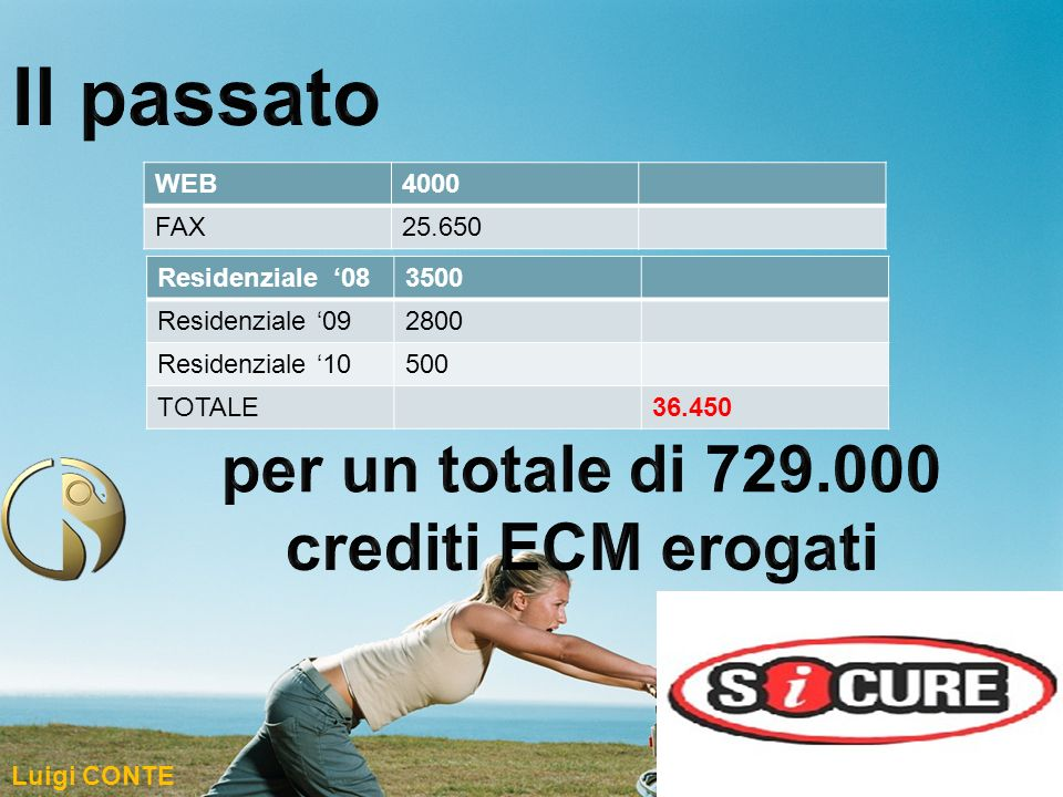 Il passato per un totale di 729.000 crediti ECM erogati WEB 4000 FAX