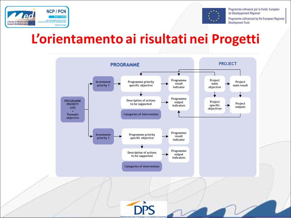 L'orientamento ai risultati nei Progetti