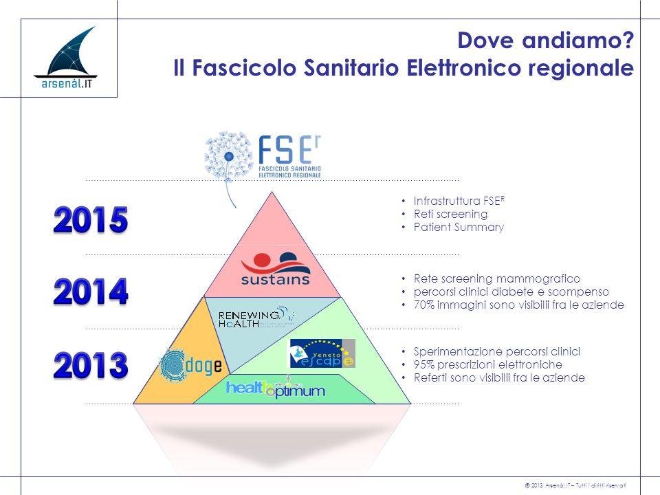 Dove andiamo Il Fascicolo Sanitario Elettronico regionale. Infrastruttura FSER. Reti screening. Patient Summary.