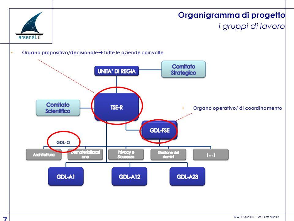 Organigramma di progetto i gruppi di lavoro