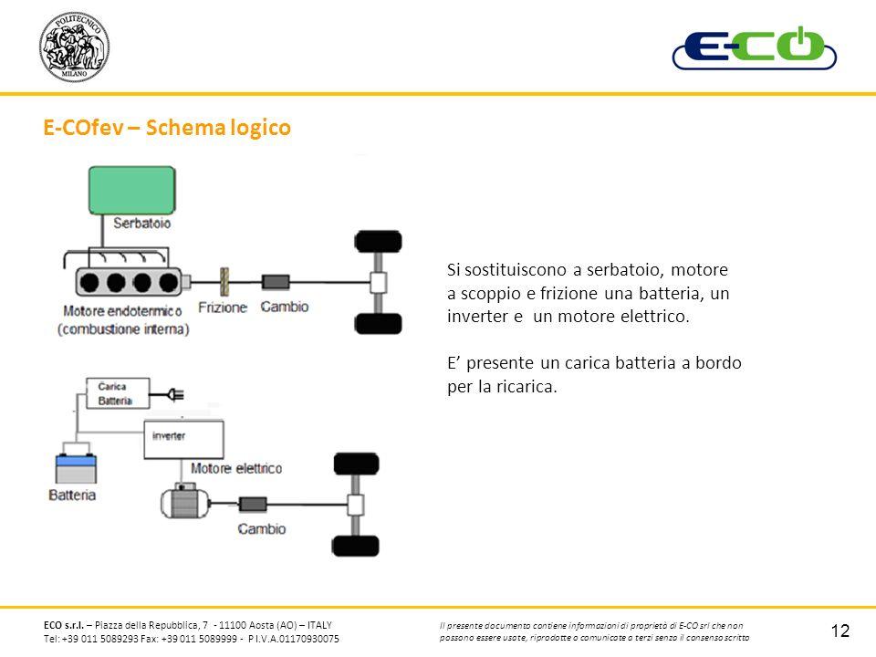 E-COfev – Schema logico