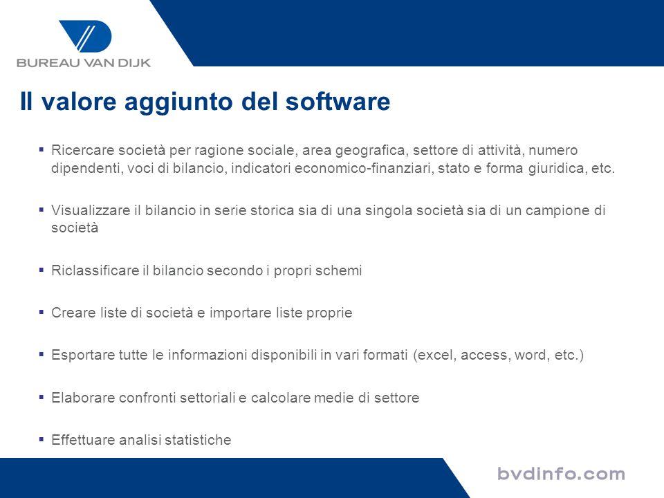 Il valore aggiunto del software