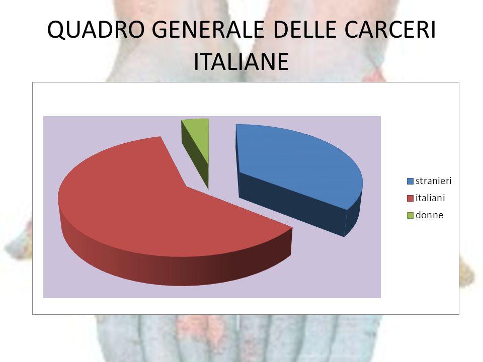 QUADRO GENERALE DELLE CARCERI ITALIANE