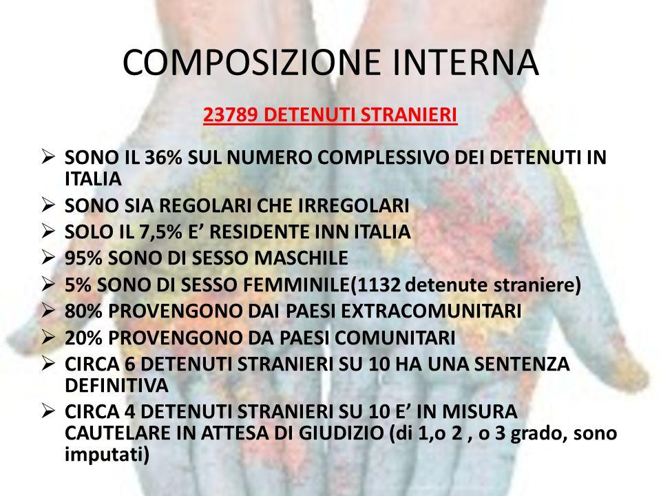 COMPOSIZIONE INTERNA 23789 DETENUTI STRANIERI