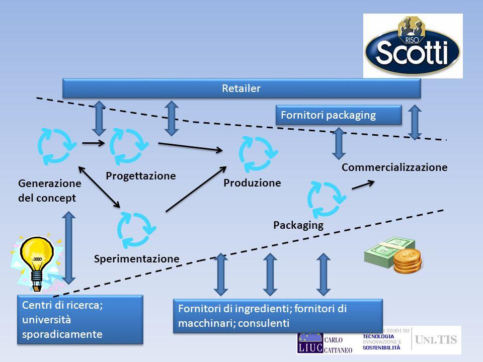 RetailerFornitori packaging. Commercializzazione. Progettazione. Generazione del concept. Produzione.