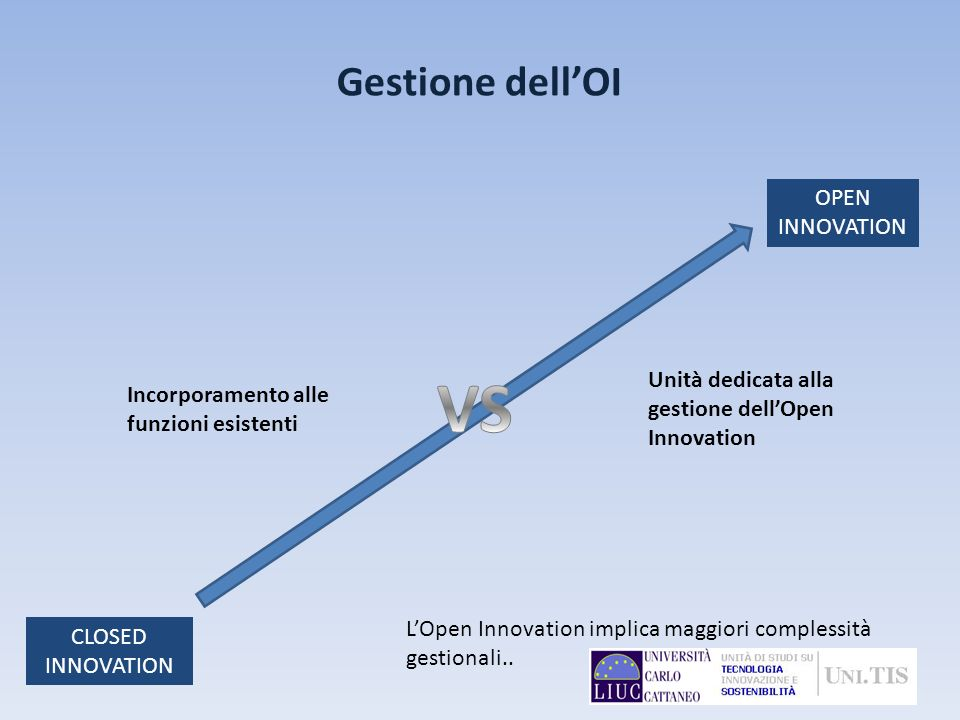 VS Gestione dell'OI OPEN INNOVATION