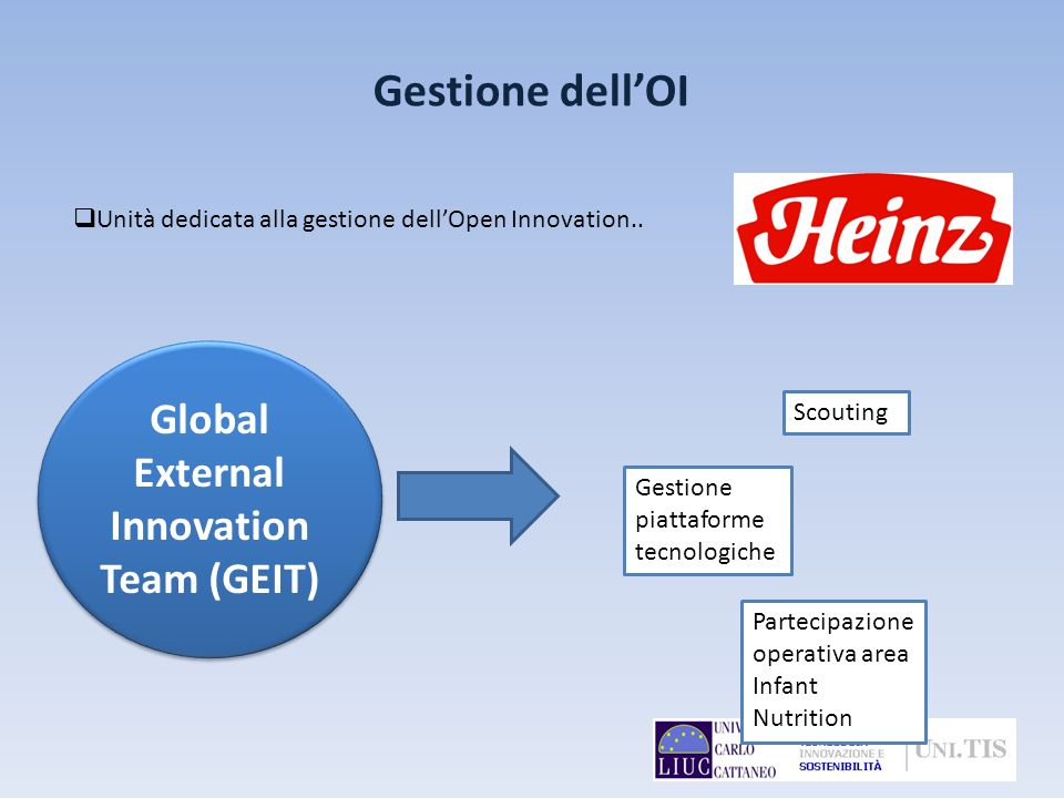 Global External Innovation Team (GEIT)