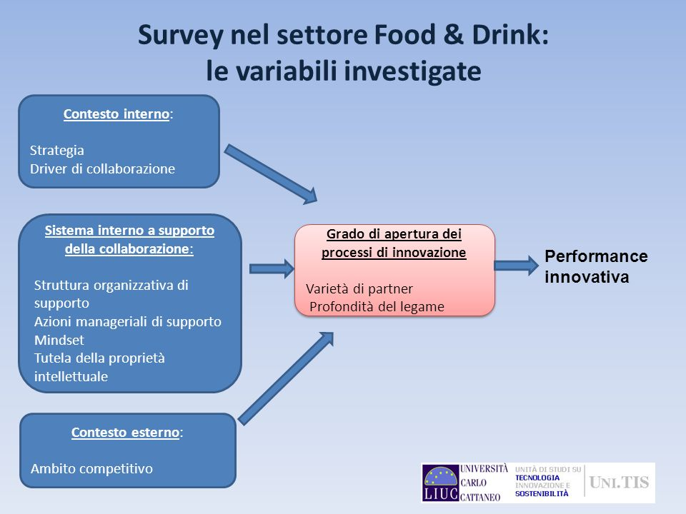 Survey nel settore Food & Drink: le variabili investigate
