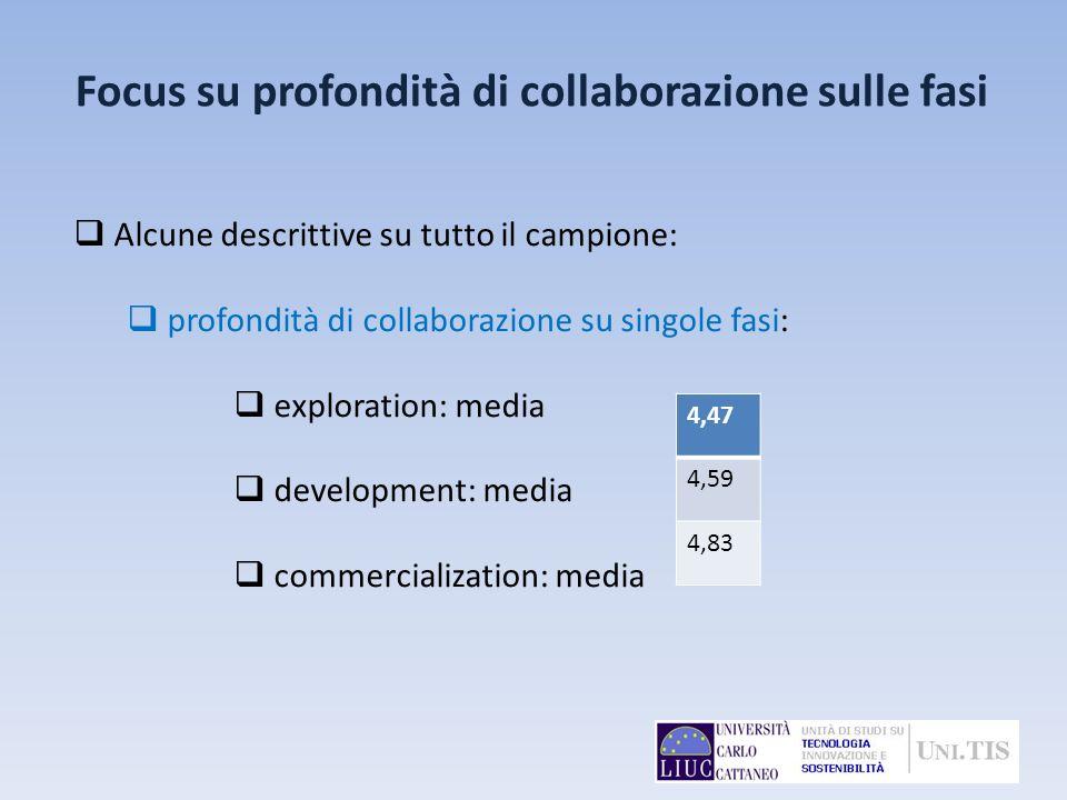 Focus su profondità di collaborazione sulle fasi