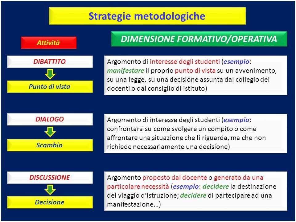 Strategie metodologiche DIMENSIONE FORMATIVO/OPERATIVA