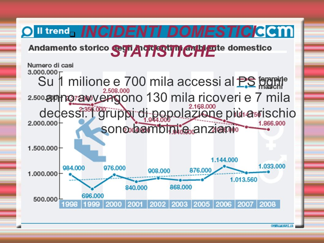 INCIDENTI DOMESTICI STATISTICHE