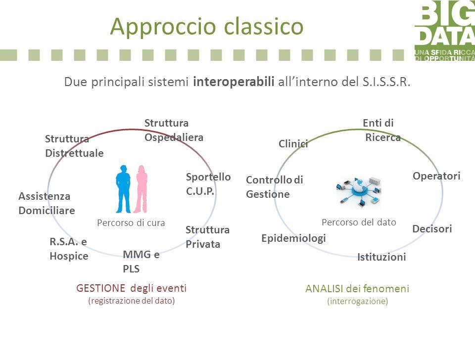 Approccio classico Due principali sistemi interoperabili all'interno del S.I.S.S.R. Struttura. Ospedaliera.