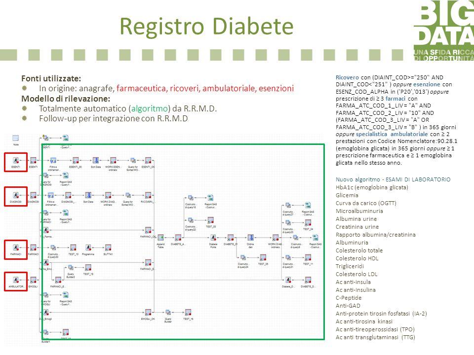 Registro Diabete Fonti utilizzate: