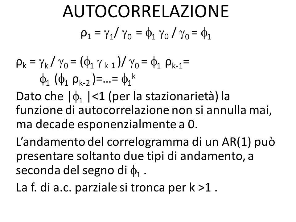 AUTOCORRELAZIONE ρ1 = 1/ 0 = 1 0 / 0 = 1