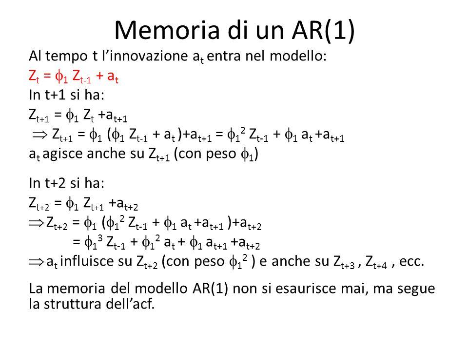 Memoria di un AR(1) Al tempo t l'innovazione at entra nel modello: