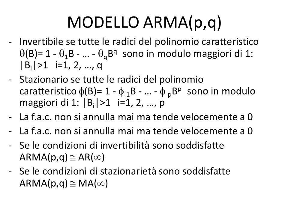 MODELLO ARMA(p,q)