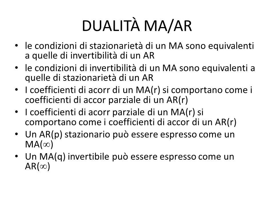 DUALITÀ MA/AR le condizioni di stazionarietà di un MA sono equivalenti a quelle di invertibilità di un AR.