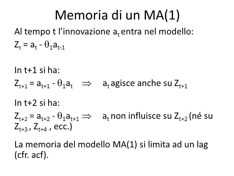 Memoria di un MA(1)