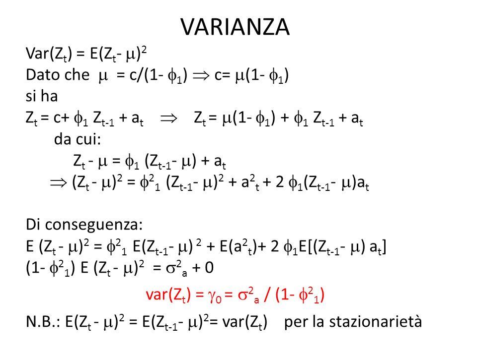 VARIANZA Var(Zt) = E(Zt- )2 Dato che  = c/(1- 1)  c= (1- 1)
