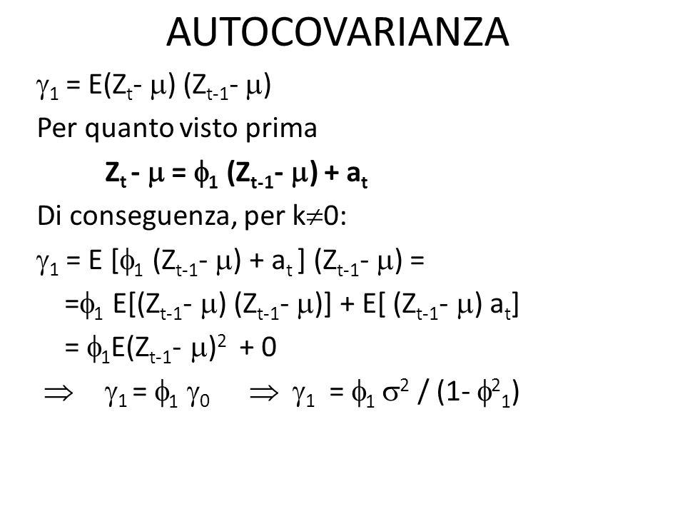AUTOCOVARIANZA 1 = E(Zt- ) (Zt-1- ) Per quanto visto prima