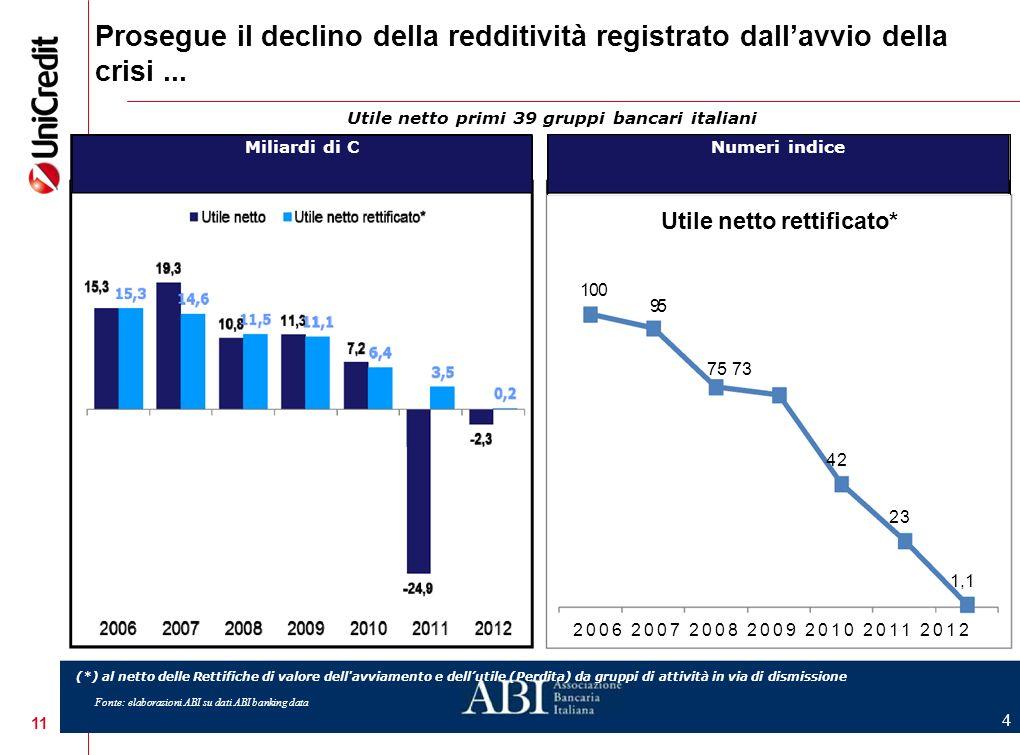 Prosegue il declino della redditività registrato dall'avvio della crisi ...