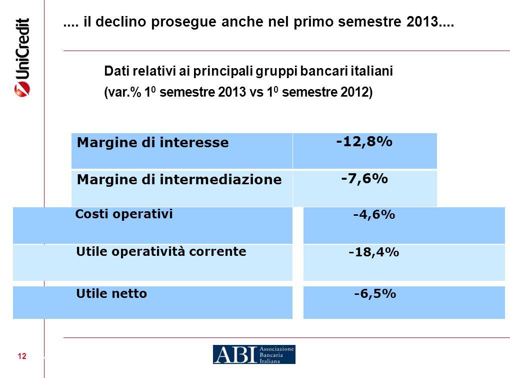 .... il declino prosegue anche nel primo semestre 2013....
