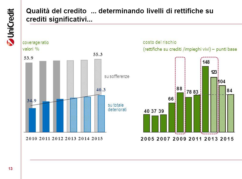 Qualità del credito ... determinando livelli di rettifiche su
