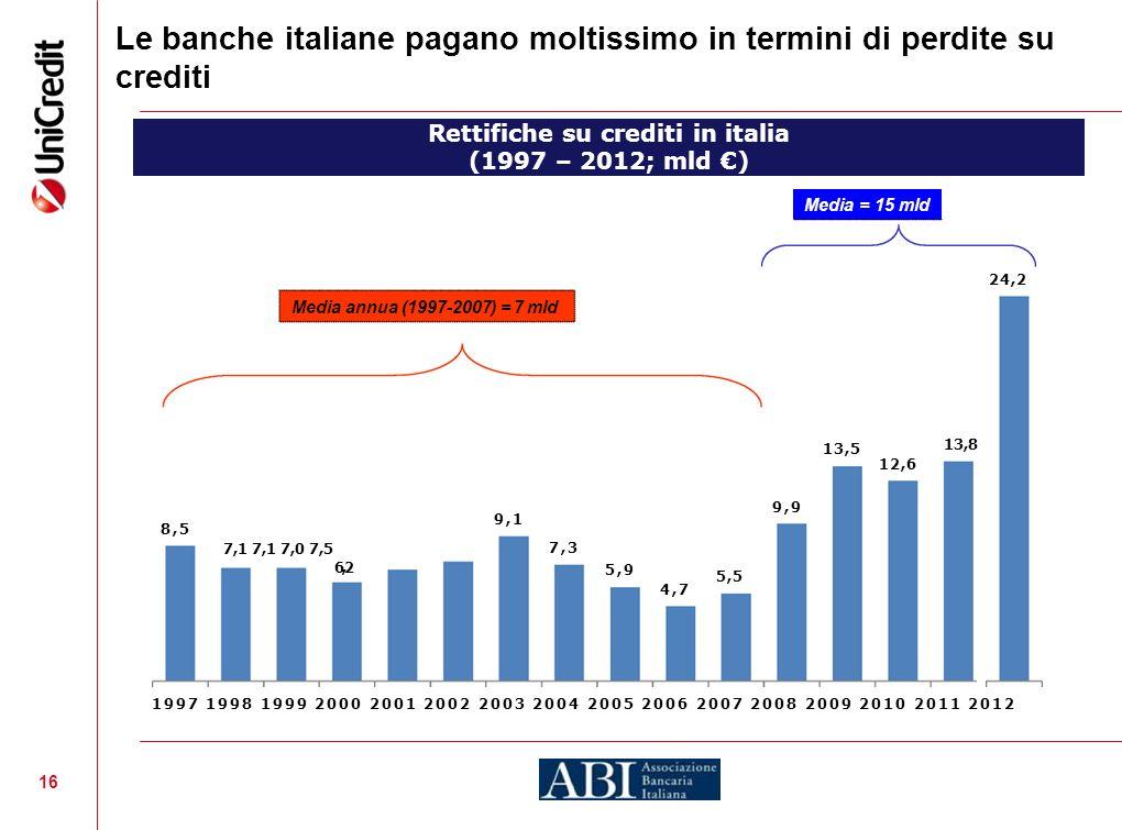 Rettifiche su crediti in italia