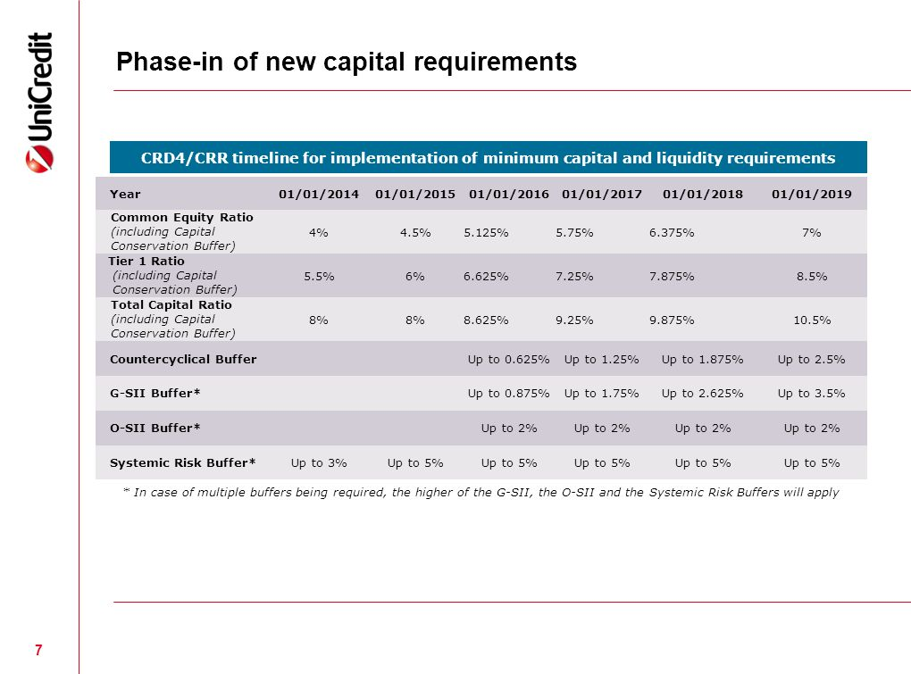 Phase-in of new capital requirements