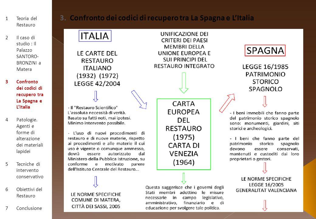 3. Confronto dei codici di recupero tra La Spagna e L'Italia