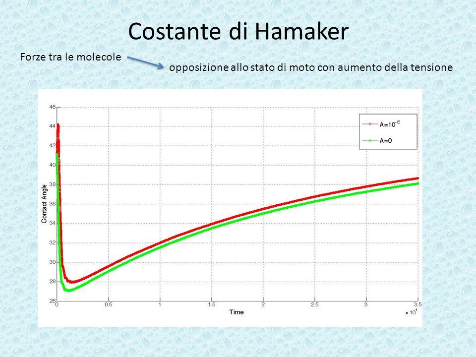 Costante di Hamaker Forze tra le molecole