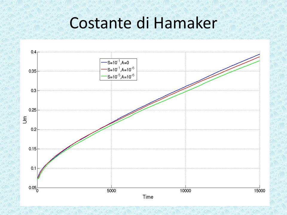 Costante di Hamaker