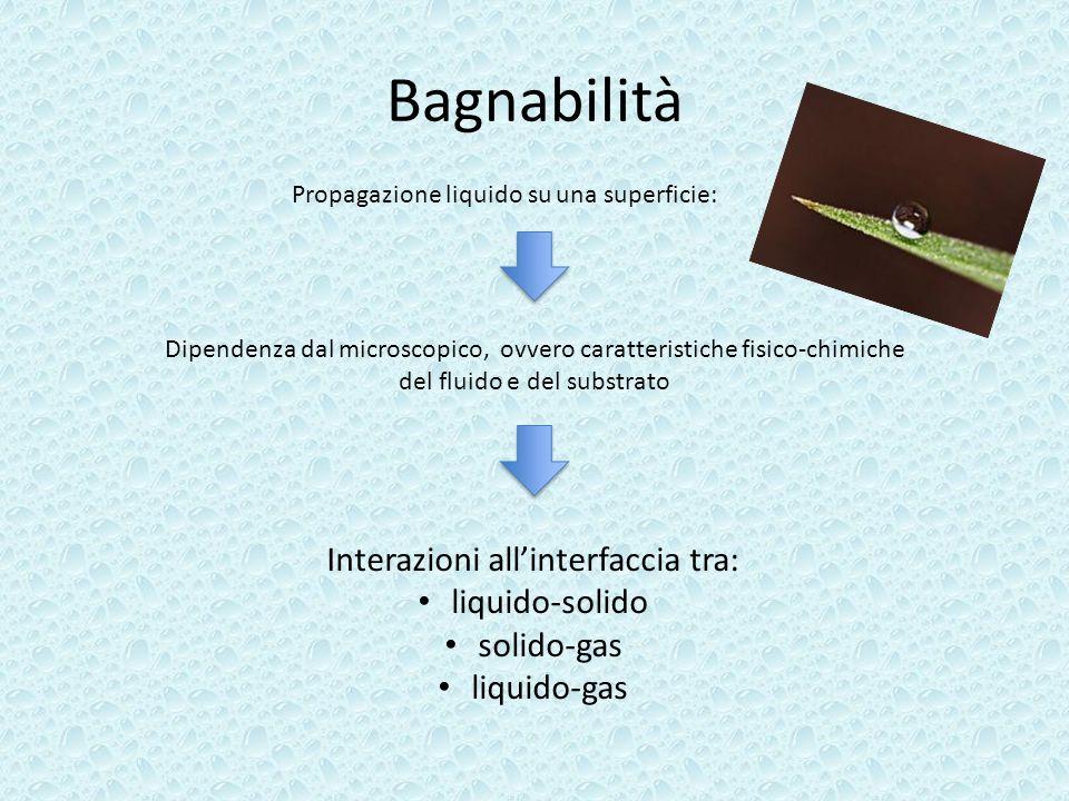 Bagnabilità Interazioni all'interfaccia tra: liquido-solido solido-gas