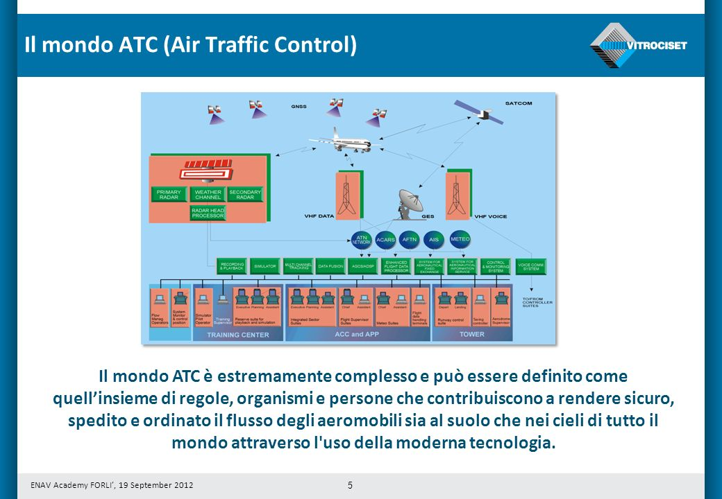 Il mondo ATC (Air Traffic Control)