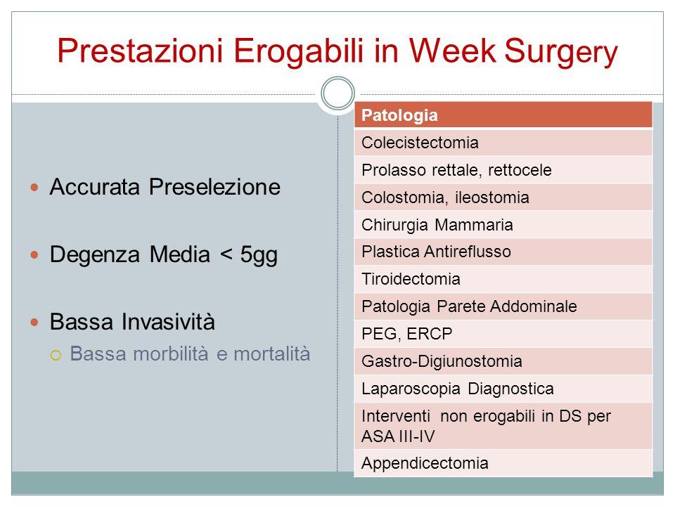 Prestazioni Erogabili in Week Surgery