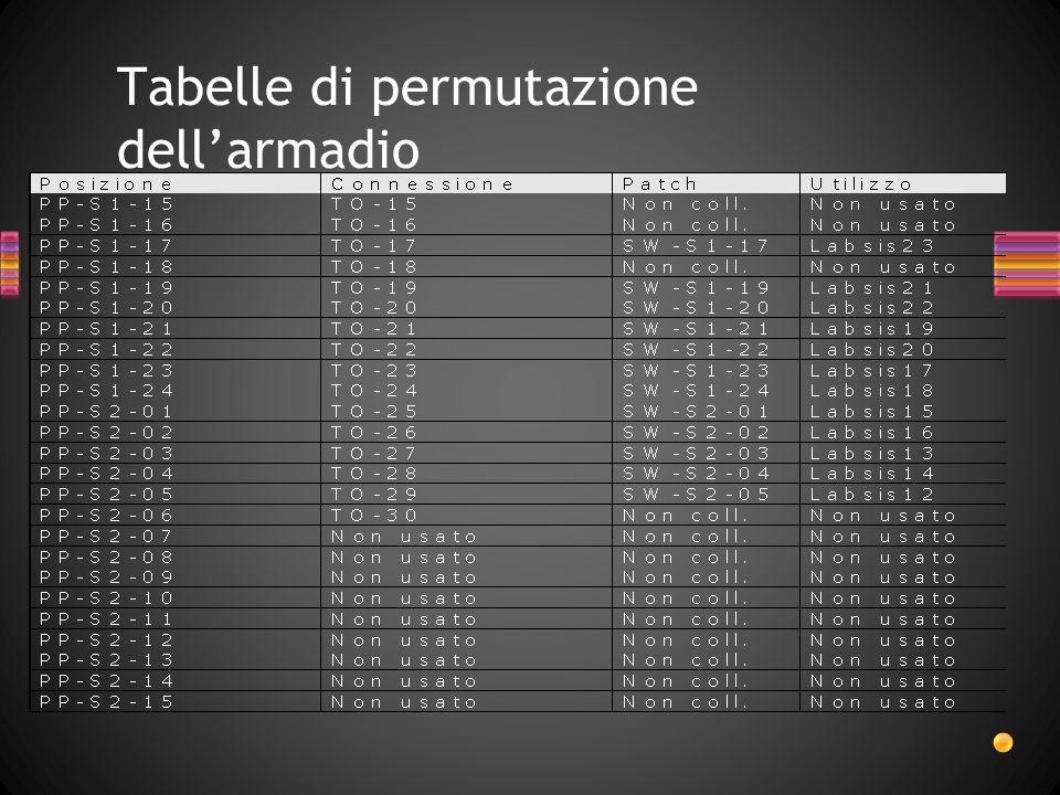 Tabelle di permutazione dell'armadio