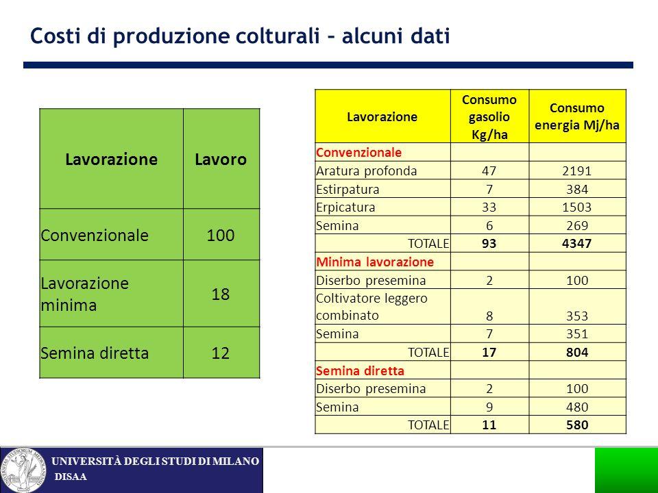 Costi di produzione colturali – alcuni dati