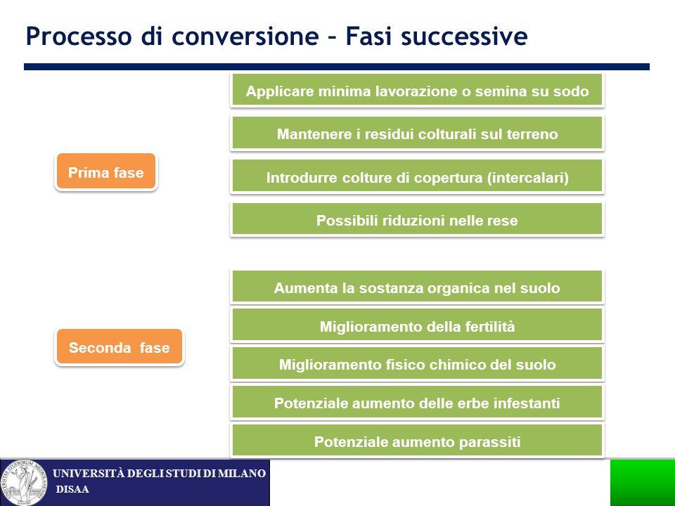 Processo di conversione – Fasi successive