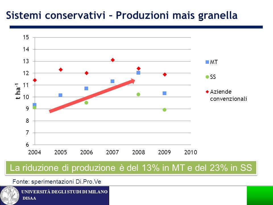 La riduzione di produzione è del 13% in MT e del 23% in SS